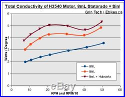 HUBSINK with Statorade Cooling to Fix overheating Ebike Hub motor